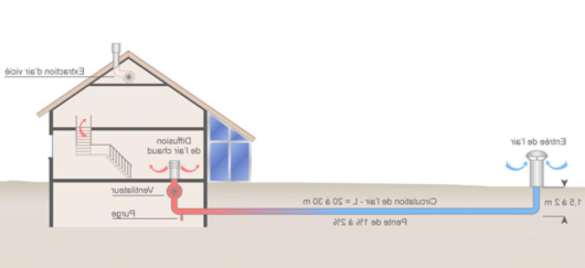 Comment fonctionne un chauffage par géothermie