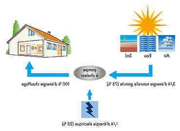Quels sont les avantages de la géothermie ?